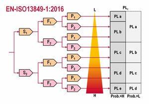 PL diagram, verbeterde versie. Hulpmiddel bij de risicoanalyse.