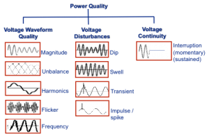Bron: The South African Power Quality Initiative